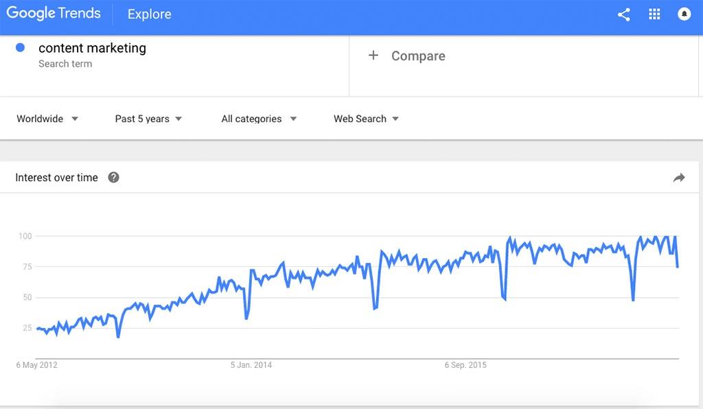 google trends-content marketing