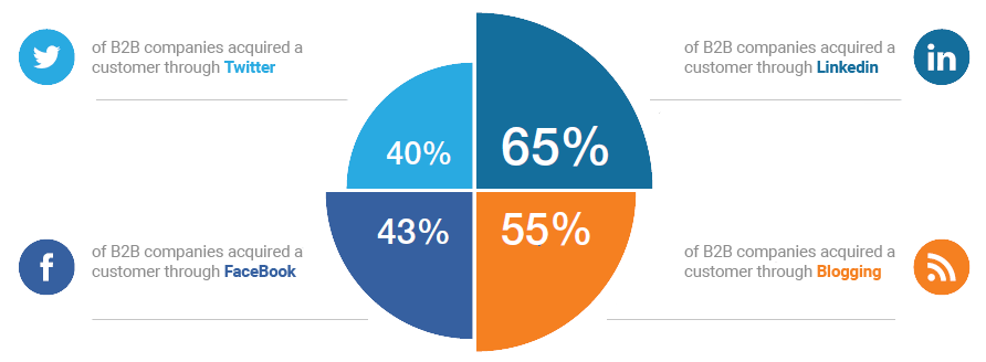 social media b2b pie chart