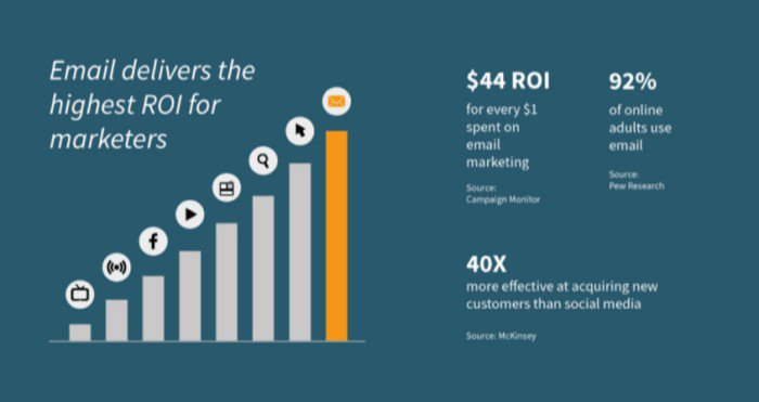 email marketing roi graph